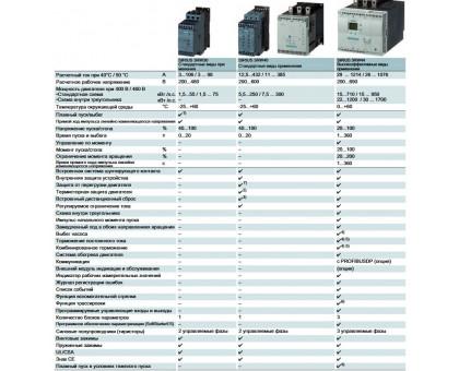 3RW4047-1BB14 плавний пуск 55 кВт пристрій плавного пуску 106A Siemens